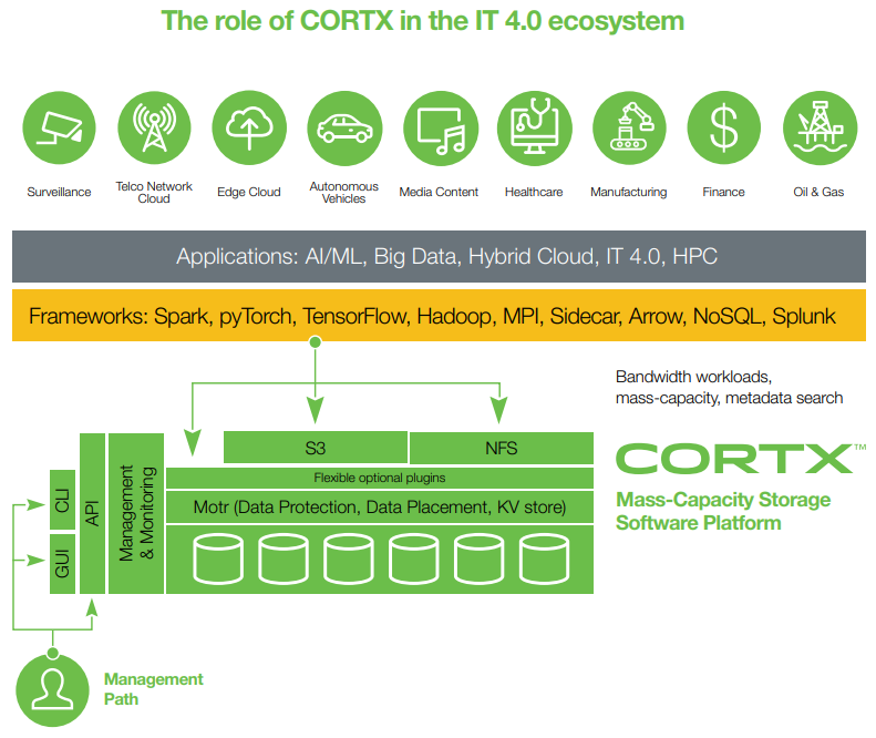 The role of CORTX in the IT 4.0 ecosystem